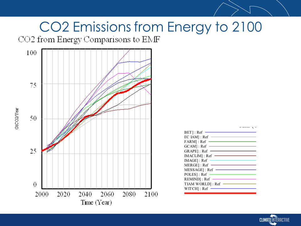 CO2 Emissions from Energy to 2100