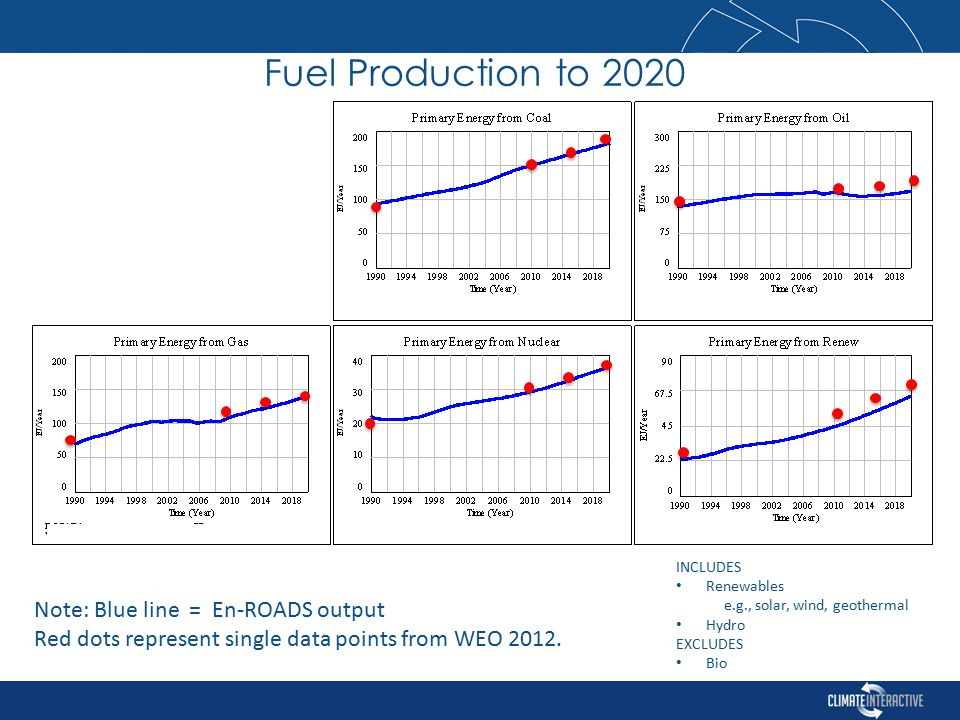 Fuel Production to 2020 INCLUDES Renewables e.g., solar, wind, geothermal Hydro EXCLUDES Bio Note: Blue line = En-ROADS output Red dots represent single data points from WEO 2012.