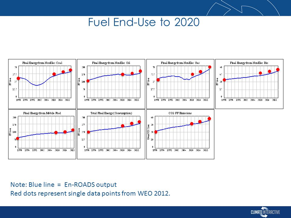 Note: Blue line = En-ROADS output Red dots represent single data points from WEO 2012.