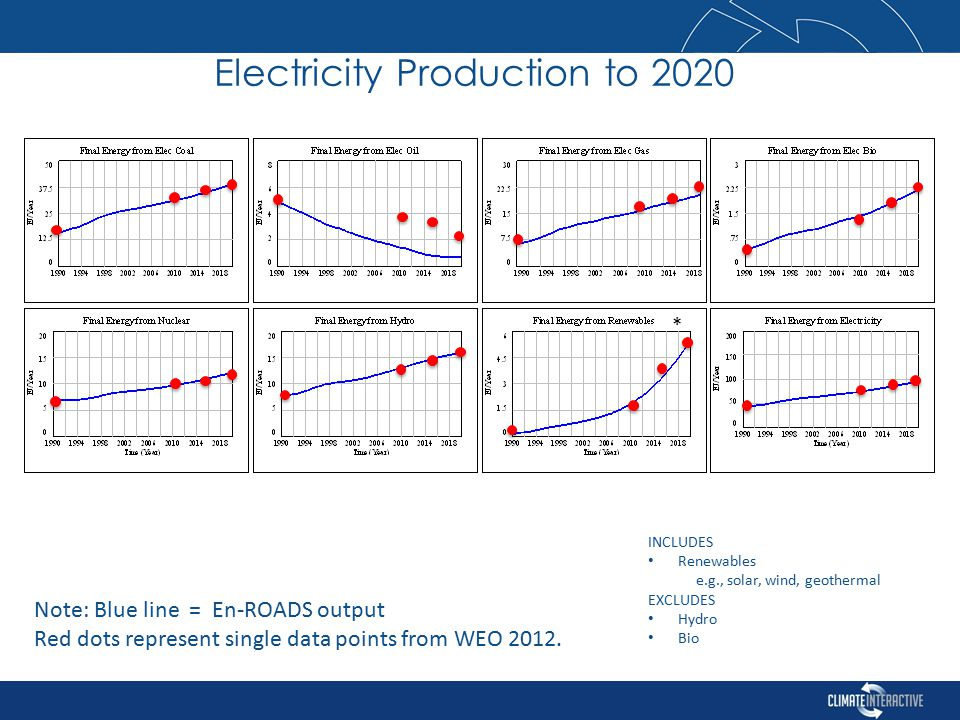 INCLUDES Renewables e.g., solar, wind, geothermal EXCLUDES Hydro Bio * Electricity Production to 2020 Note: Blue line = En-ROADS output Red dots represent single data points from WEO 2012.