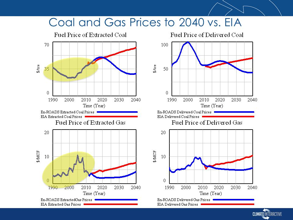 Coal and Gas Prices to 2040 vs. EIA