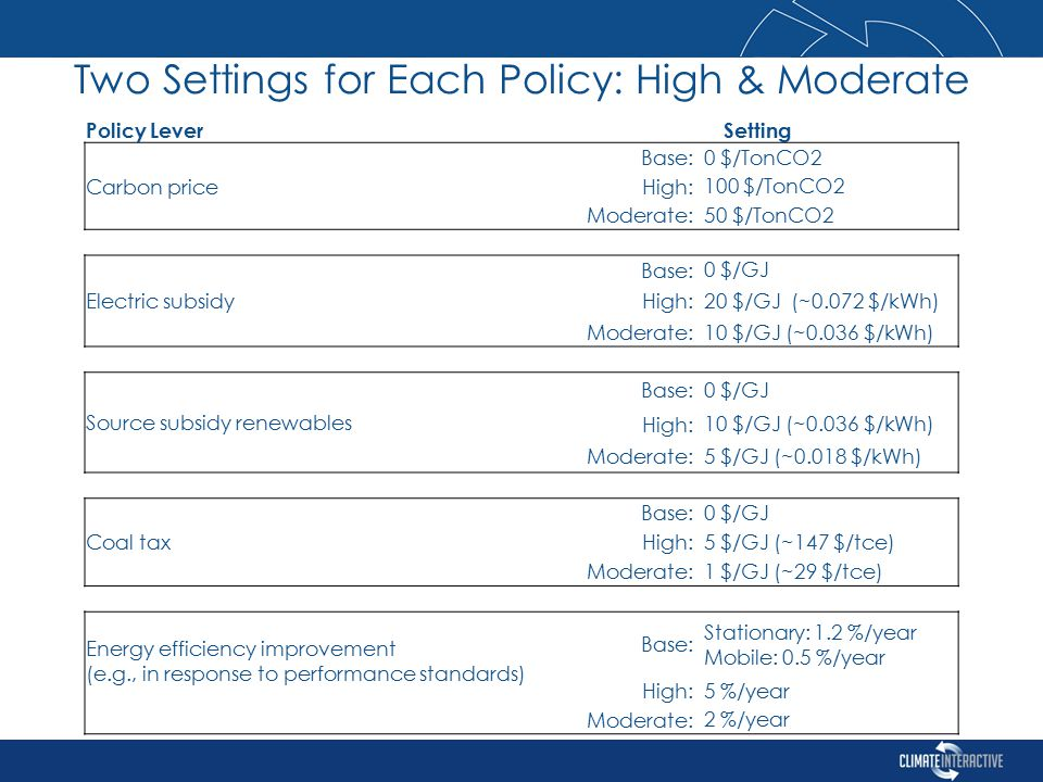Two Settings for Each Policy: High & Moderate Policy LeverSetting Carbon price Base: 0 $/TonCO2 High: 100 $/TonCO2 Moderate: 50 $/TonCO2 Electric subsidy Base: 0 $/GJ High: 20 $/GJ (~0.072 $/kWh) Moderate: 10 $/GJ (~0.036 $/kWh) Source subsidy renewables Base: 0 $/GJ High: 10 $/GJ (~0.036 $/kWh) Moderate: 5 $/GJ (~0.018 $/kWh) Coal tax Base: 0 $/GJ High: 5 $/GJ (~147 $/tce) Moderate: 1 $/GJ (~29 $/tce) Energy efficiency improvement (e.g., in response to performance standards) Base: Stationary: 1.2 %/year Mobile: 0.5 %/year High: 5 %/year Moderate: 2 %/year
