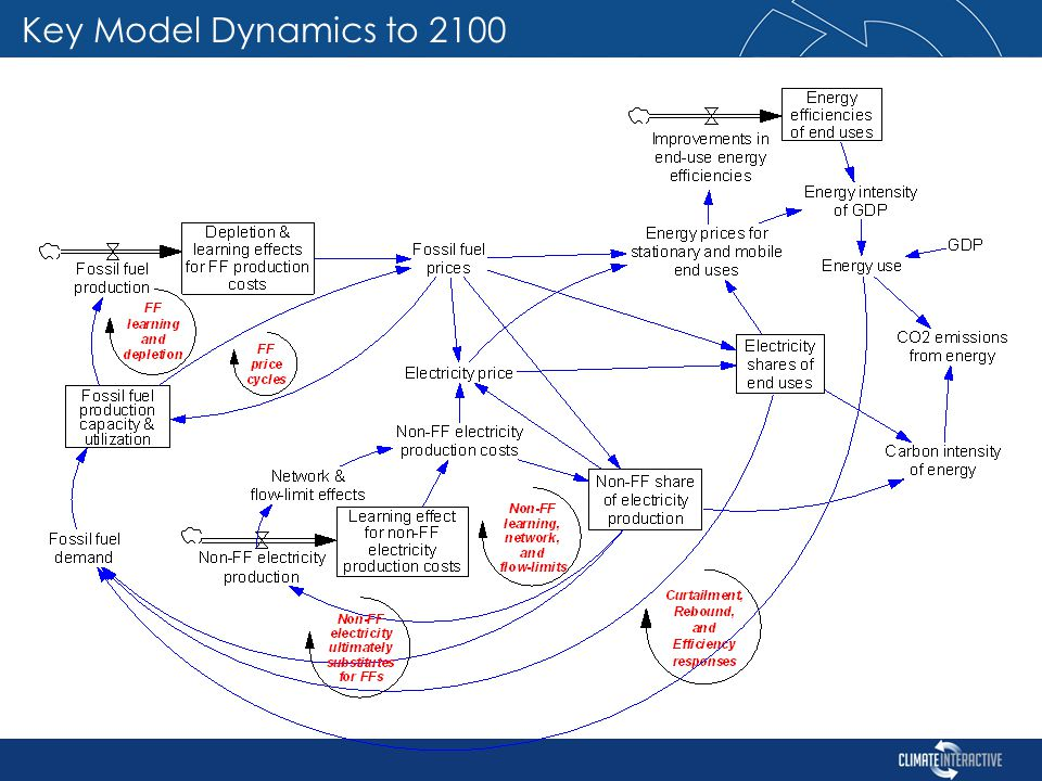 Key Model Dynamics to 2100