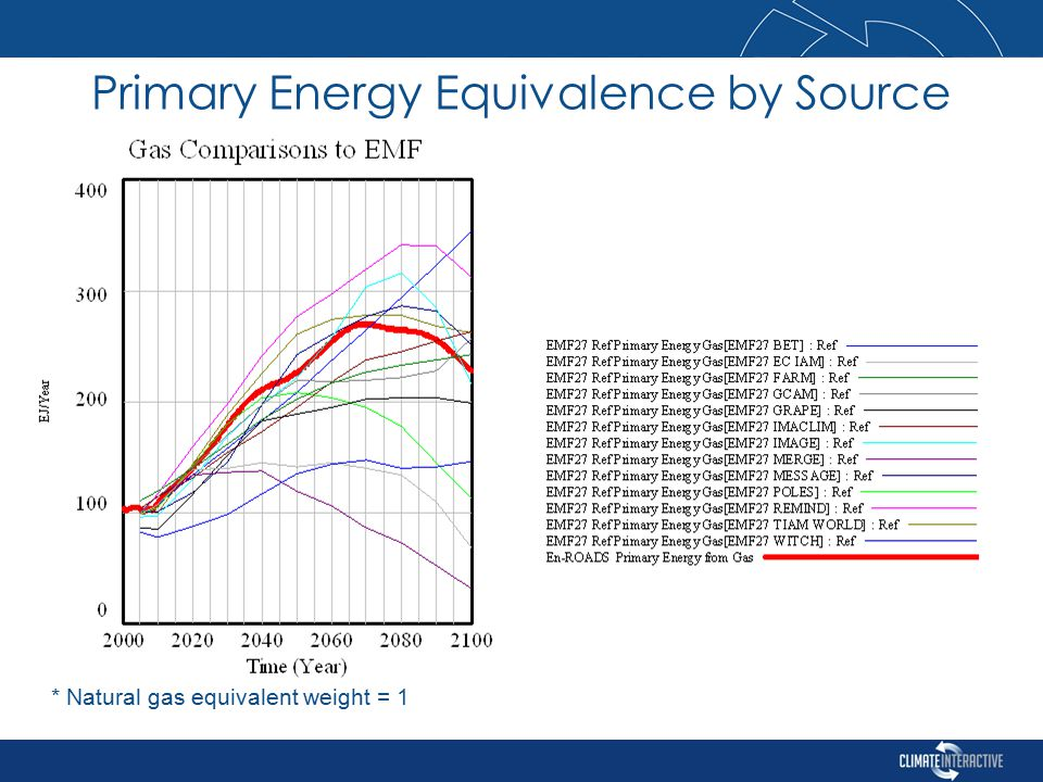 * Natural gas equivalent weight = 1 Primary Energy Equivalence by Source