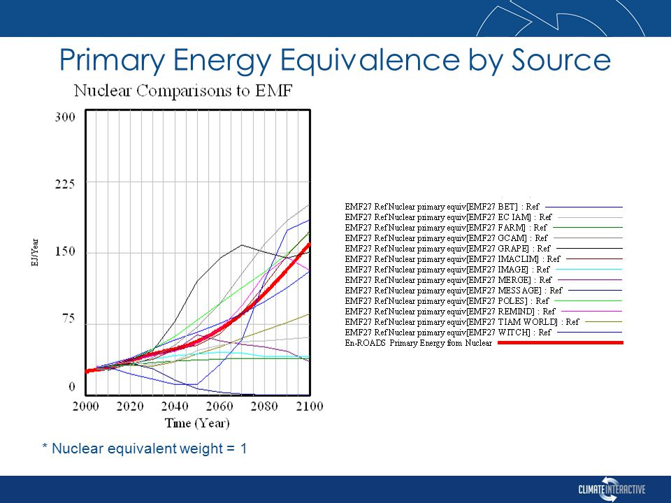 * Nuclear equivalent weight = 1 Primary Energy Equivalence by Source