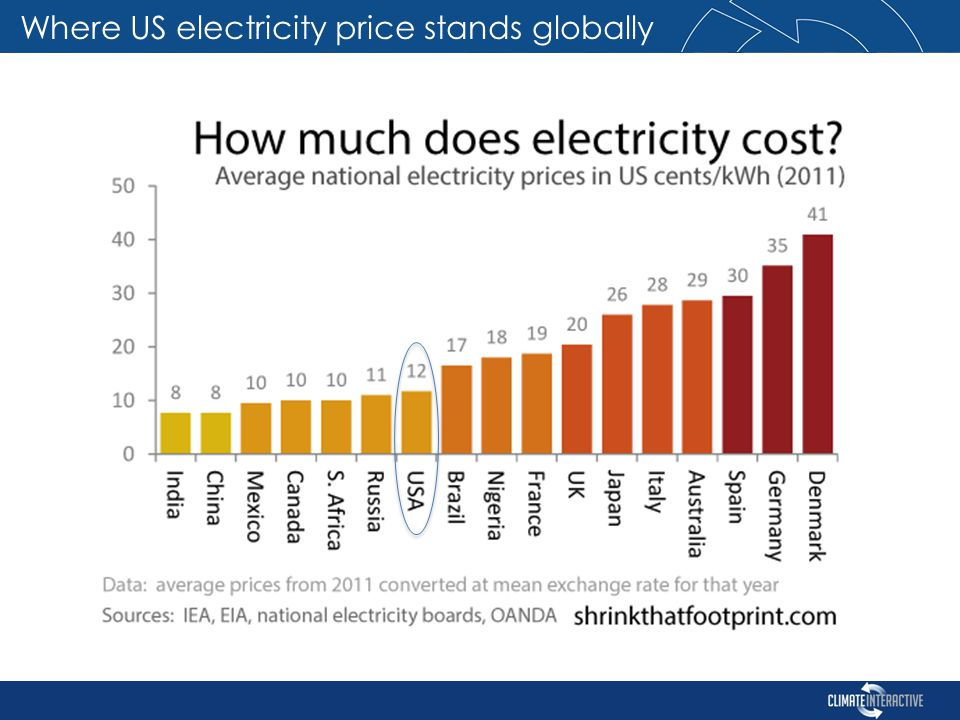 Where US electricity price stands globally