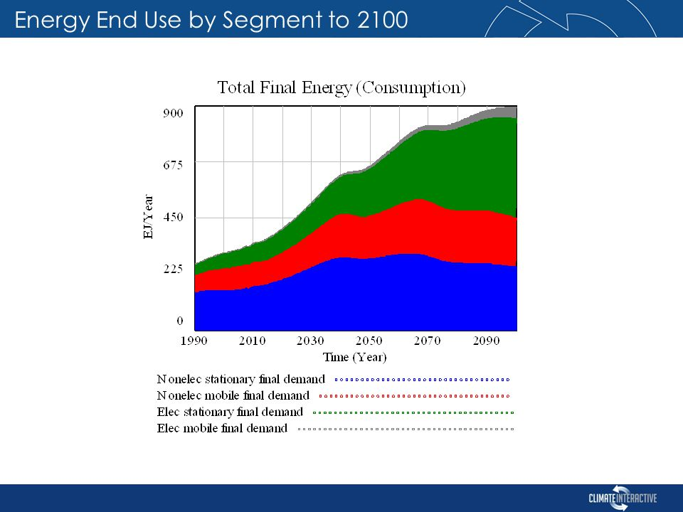 Energy End Use by Segment to 2100