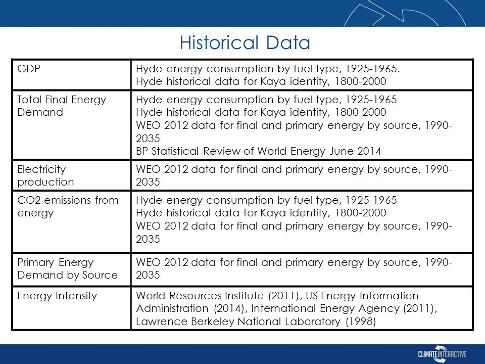 Historical Data GDPHyde energy consumption by fuel type, 1925-1965.