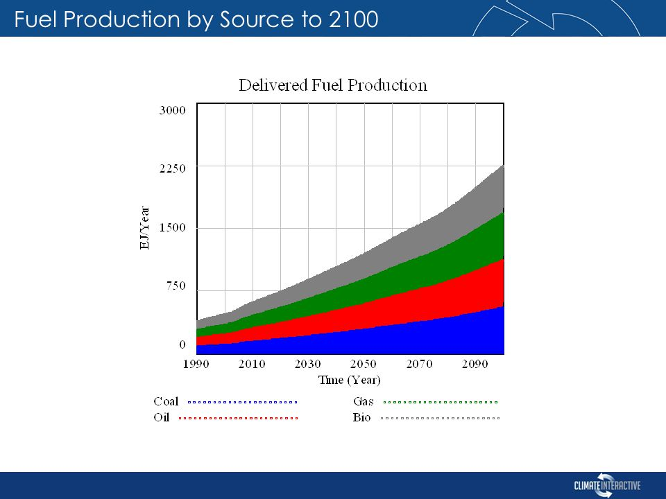 Fuel Production by Source to 2100