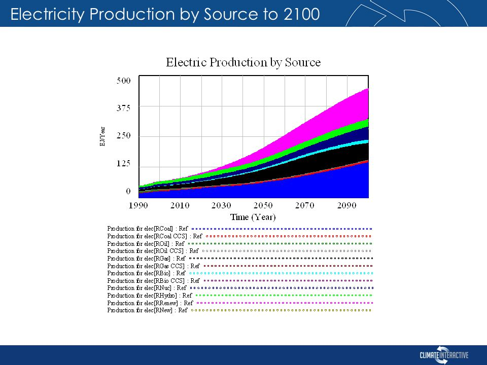 Electricity Production by Source to 2100