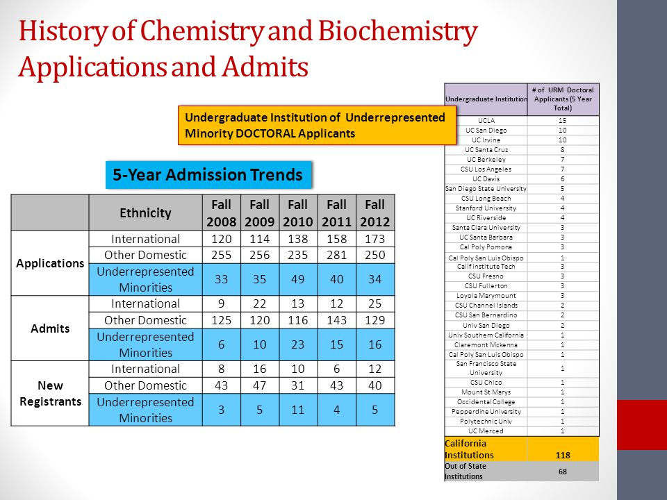 History of Chemistry and Biochemistry Applications and Admits 5-Year Admission Trends Undergraduate Institution # of URM Doctoral Applicants (5 Year Total) UCLA15 UC San Diego10 UC Irvine10 UC Santa Cruz8 UC Berkeley7 CSU Los Angeles7 UC Davis6 San Diego State University5 CSU Long Beach4 Stanford University4 UC Riverside4 Santa Clara University3 UC Santa Barbara3 Cal Poly Pomona3 Cal Poly San Luis Obispo1 Calif Institute Tech3 CSU Fresno3 CSU Fullerton3 Loyola Marymount3 CSU Channel Islands2 CSU San Bernardino2 Univ San Diego2 Univ Southern California1 Claremont Mckenna1 Cal Poly San Luis Obispo1 San Francisco State University 1 CSU Chico1 Mount St Marys1 Occidental College1 Pepperdine University1 Polytechnic Univ1 UC Merced1 California Institutions 118 Out of State Institutions 68 Ethnicity Fall 2008 Fall 2009 Fall 2010 Fall 2011 Fall 2012 Applications International120114138158173 Other Domestic255256235281250 Underrepresented Minorities 3335494034 Admits International922131225 Other Domestic125120116143129 Underrepresented Minorities 610231516 New Registrants International81610612 Other Domestic4347314340 Underrepresented Minorities 351145 Undergraduate Institution of Underrepresented Minority DOCTORAL Applicants