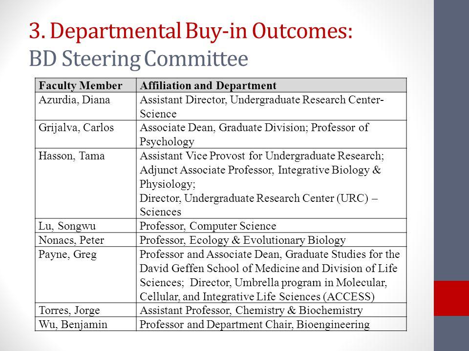 3. Departmental Buy-in Outcomes: BD Steering Committee Faculty MemberAffiliation and Department Azurdia, DianaAssistant Director, Undergraduate Resear