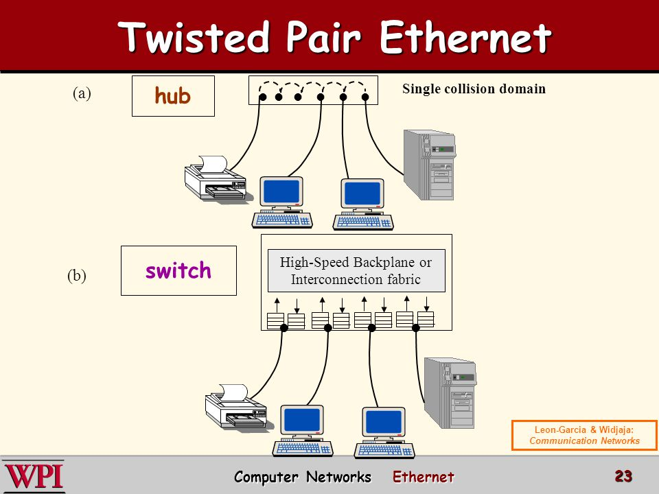 (a) (b) High-Speed Backplane or Interconnection fabric Single collision domain hub switch Computer Networks Ethernet 23 Leon-Garcia & Widjaja: Communication Networks Twisted Pair Ethernet