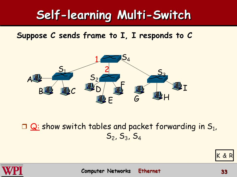 Self-learning Multi-Switch Suppose C sends frame to I, I responds to C r Q: show switch tables and packet forwarding in S 1, S 2, S 3, S 4 A B S1S1 C D E F S2S2 S4S4 S3S3 H I G 1 2 Computer Networks Ethernet Computer Networks Ethernet 33 K & R