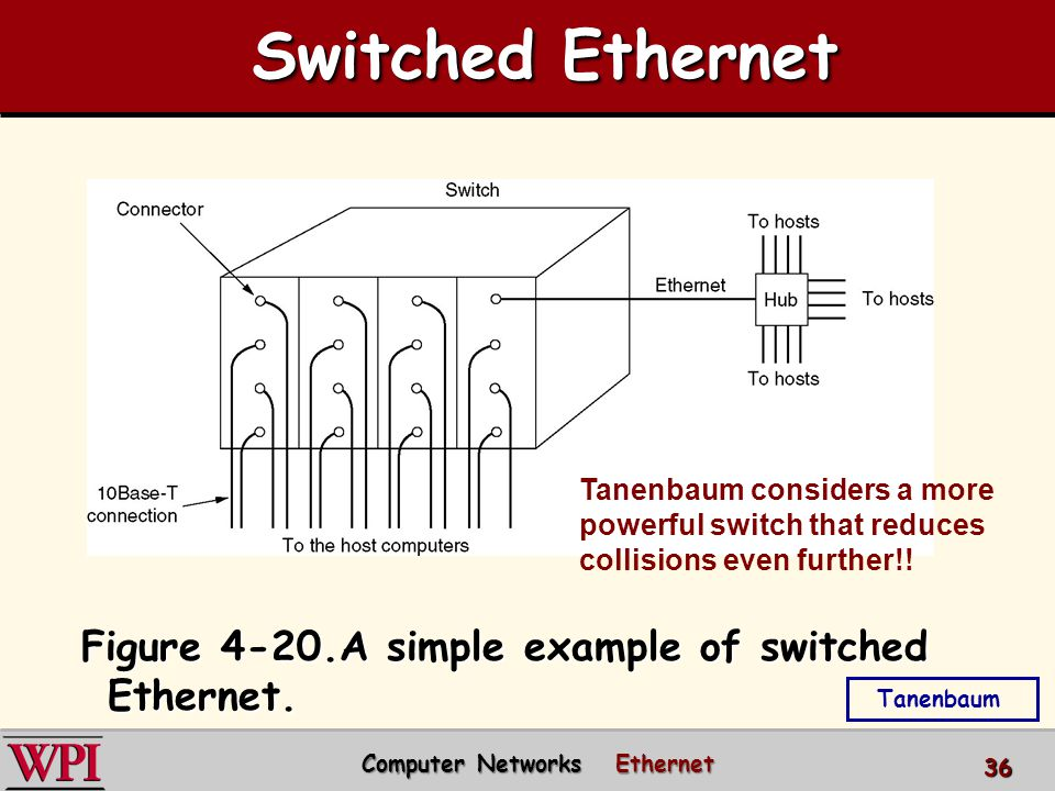 Figure 4-20.A simple example of switched Ethernet.