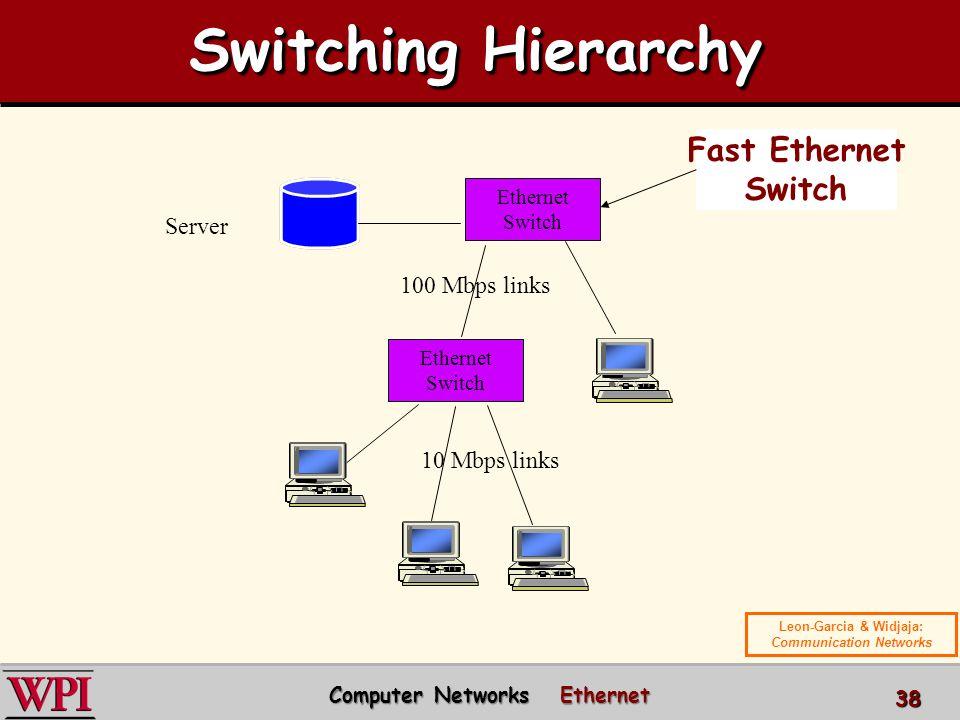 Ethernet Switch Server 100 Mbps links 10 Mbps links Fast Ethernet Switch Computer Networks Ethernet Computer Networks Ethernet 38 Switching Hierarchy Leon-Garcia & Widjaja: Communication Networks
