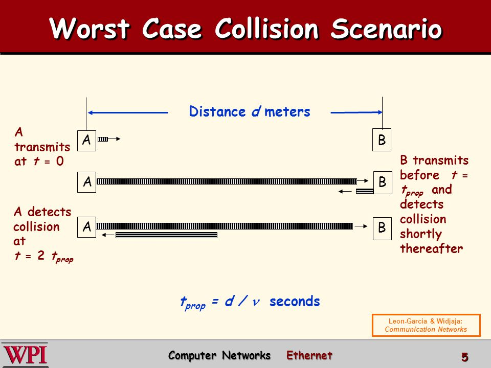 A transmits at t = 0 Distance d meters AB B transmits before t = t prop and detects collision shortly thereafter AB A B A detects collision at t = 2 t prop Computer Networks Ethernet Computer Networks Ethernet 5 Worst Case Collision Scenario t prop = d / seconds Leon-Garcia & Widjaja: Communication Networks
