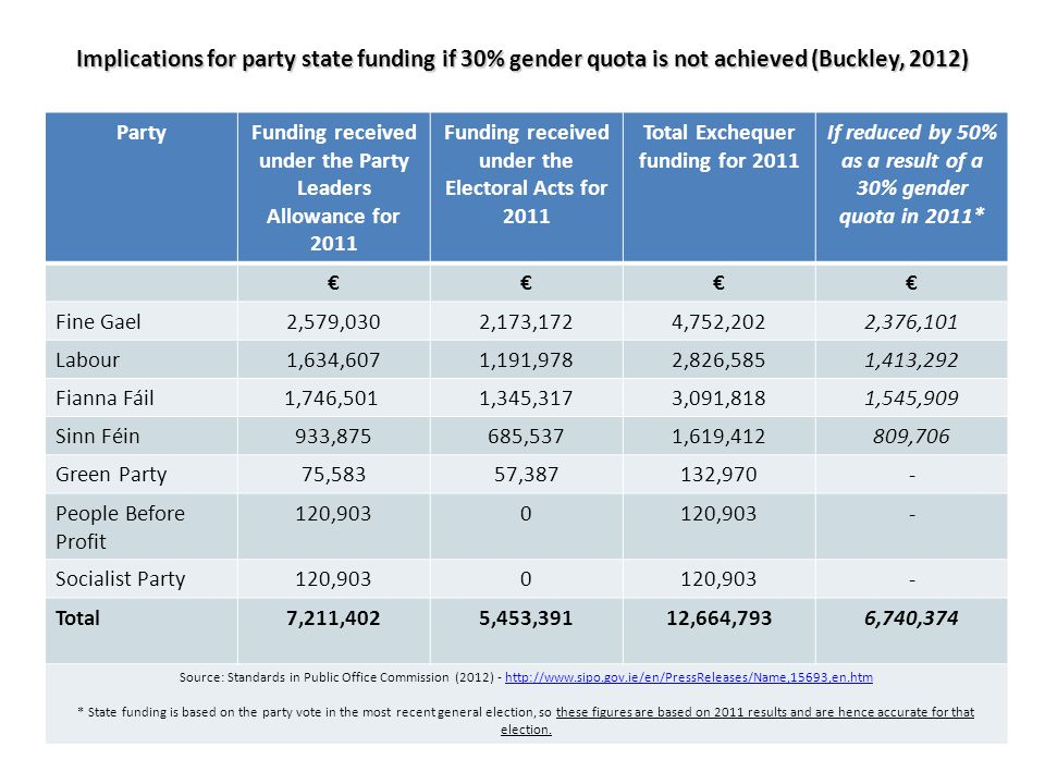 Implications for party state funding if 30% gender quota is not achieved (Buckley, 2012) PartyFunding received under the Party Leaders Allowance for 2011 Funding received under the Electoral Acts for 2011 Total Exchequer funding for 2011 If reduced by 50% as a result of a 30% gender quota in 2011* €€€€ Fine Gael2,579,0302,173,1724,752,2022,376,101 Labour1,634,6071,191,9782,826,5851,413,292 Fianna Fáil1,746,501 1,345,3173,091,8181,545,909 Sinn Féin933,875685,5371,619,412809,706 Green Party75,58357,387132,970- People Before Profit 120,9030 - Socialist Party120,9030 - Total7,211,4025,453,39112,664,7936,740,374 Source: Standards in Public Office Commission (2012) - http://www.sipo.gov.ie/en/PressReleases/Name,15693,en.htmhttp://www.sipo.gov.ie/en/PressReleases/Name,15693,en.htm * State funding is based on the party vote in the most recent general election, so these figures are based on 2011 results and are hence accurate for that election.