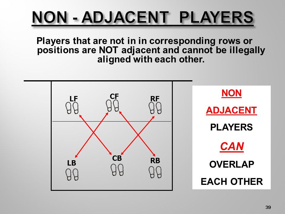 Illegal alignment (overlapping) only occurs between adjacent players. The arrows below show adjacent players. 38 LF CF RF LB CB RB NET