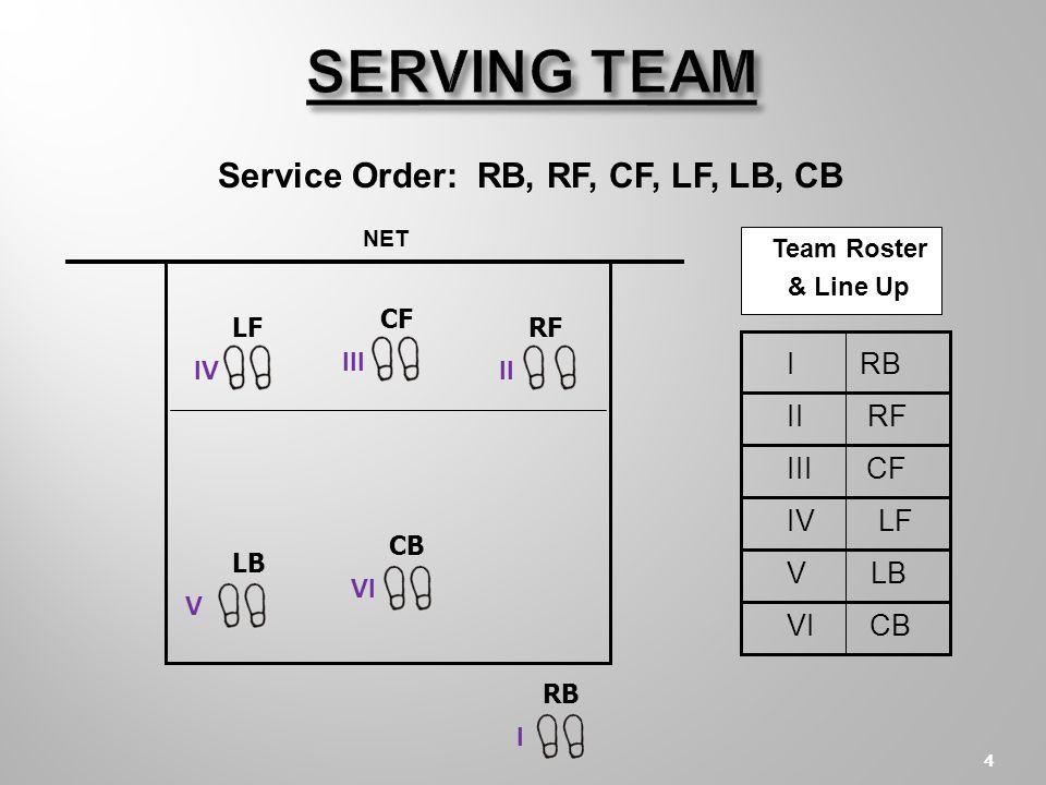 3 LF CF RF LB CB RB NET FROM THE SERVER RB - I - 1 - Right Back RF - II - 2 - Right Front CF - III - 3 - Center Front LF - IV - 4 - Left Front LB - V - 5 - Left Back CB - VI - 6 - Center Back SERVING TEAM IIIV V VI III I