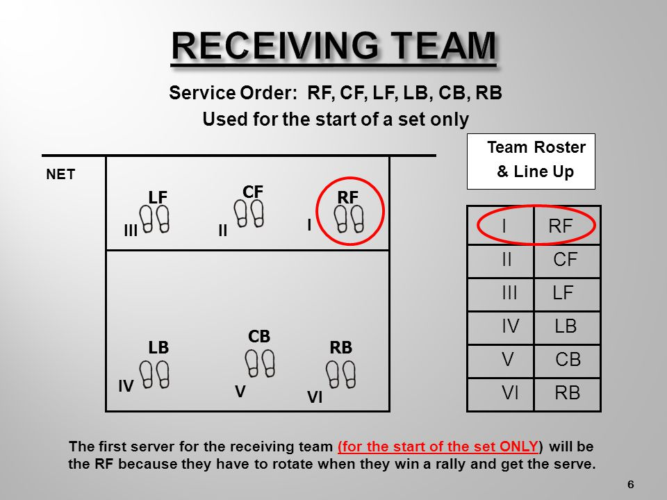 5 The receiving team lines up one back for the first serve of each set ONLY because they have to rotate when they win a rally and are awarded the serve and then the RB will be the first server.