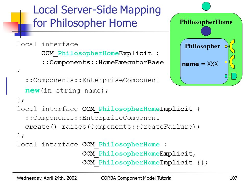 Wednesday, April 24th, 2002CORBA Component Model Tutorial107 Local Server-Side Mapping for Philosopher Home local interface CCM_PhilosopherHomeExplicit : ::Components::HomeExecutorBase { ::Components::EnterpriseComponent new (in string name); }; local interface CCM_PhilosopherHomeImplicit { ::Components::EnterpriseComponent create() raises(Components::CreateFailure); }; local interface CCM_PhilosopherHome : CCM_PhilosopherHomeExplicit, CCM_PhilosopherHomeImplicit {}; PhilosopherHome Philosopher name = XXX