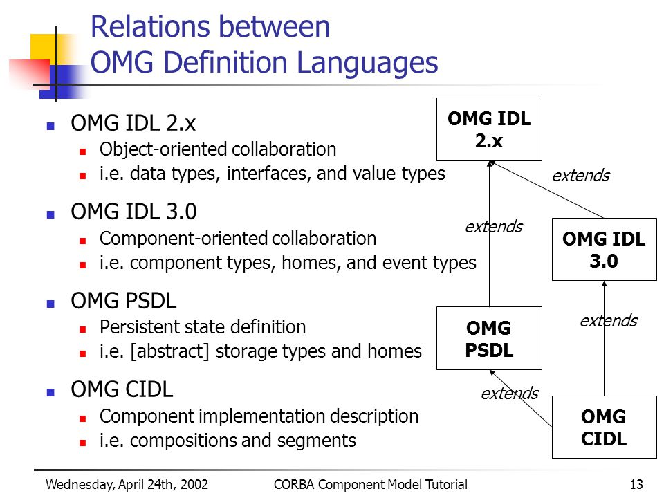 Wednesday, April 24th, 2002CORBA Component Model Tutorial13 Relations between OMG Definition Languages OMG IDL 2.x Object-oriented collaboration i.e.