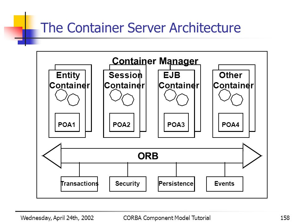 Wednesday, April 24th, 2002CORBA Component Model Tutorial158 The Container Server Architecture Container Manager Session Container EJB Container Other Container Entity Container POA1POA2POA3POA4 ORB TransactionsSecurityPersistenceEvents