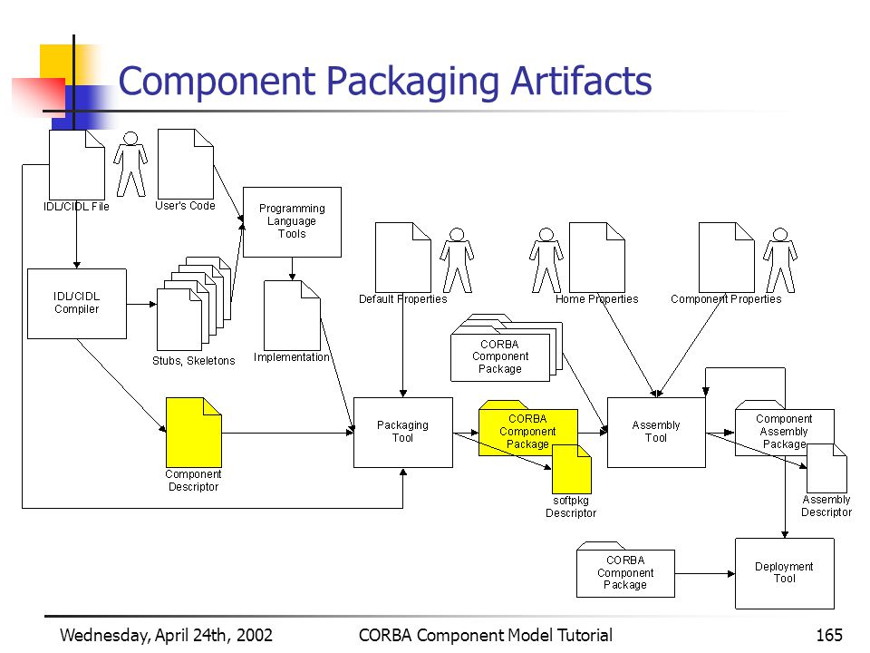 Wednesday, April 24th, 2002CORBA Component Model Tutorial165 Component Packaging Artifacts