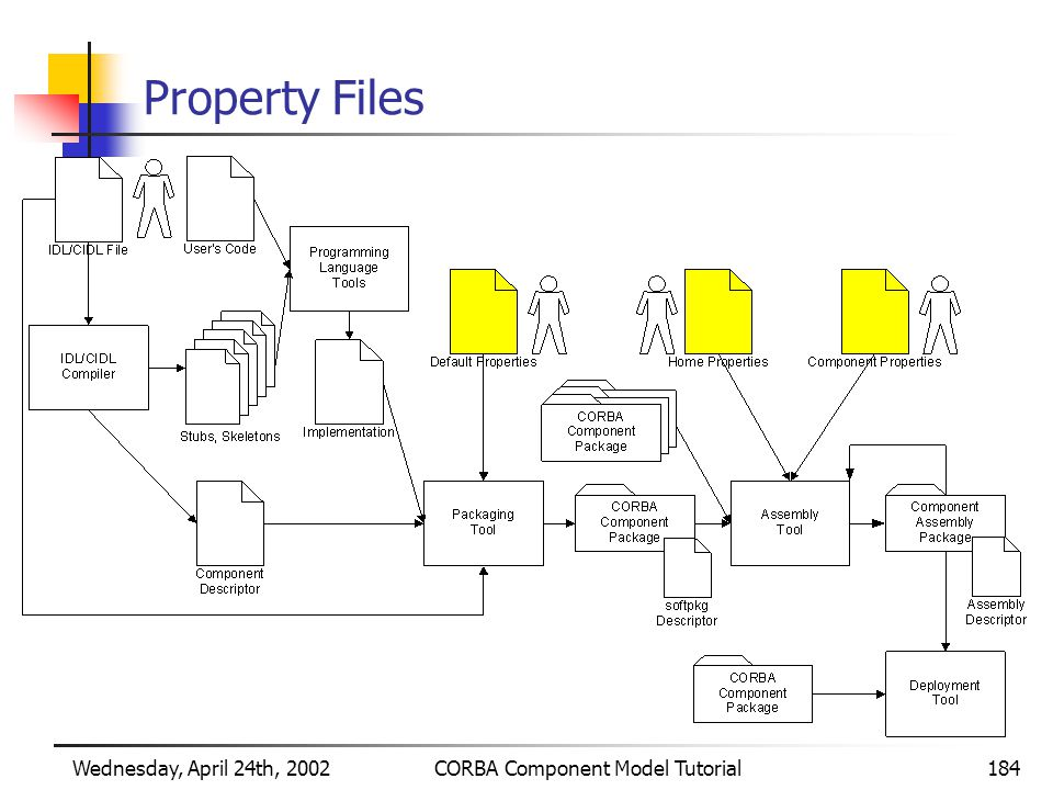 Wednesday, April 24th, 2002CORBA Component Model Tutorial184 Property Files