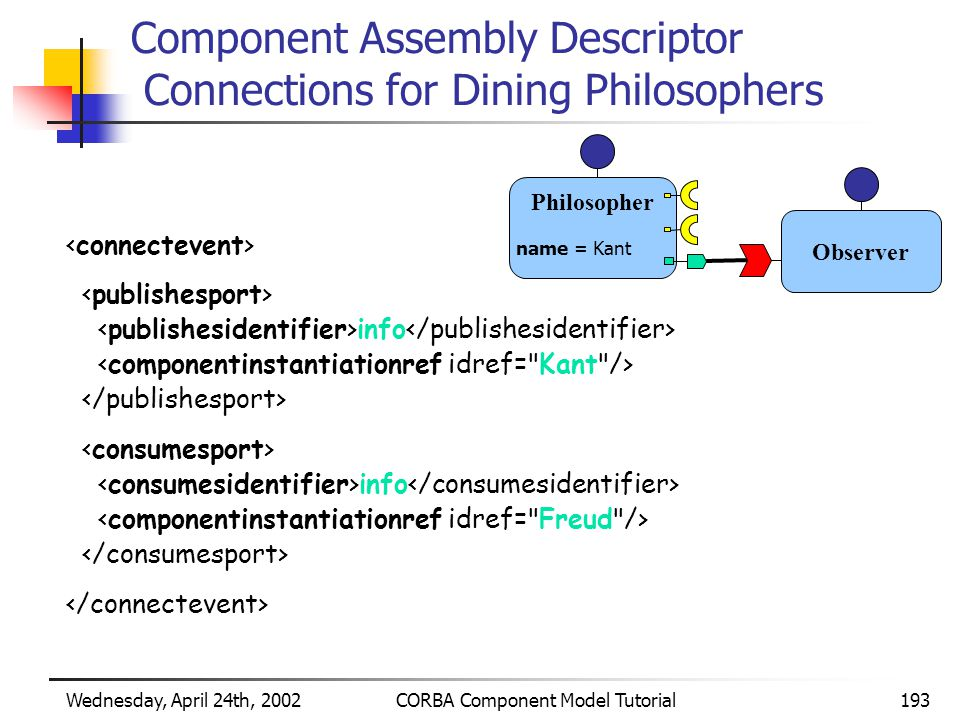 Wednesday, April 24th, 2002CORBA Component Model Tutorial193 Component Assembly Descriptor Connections for Dining Philosophers info info Philosopher name = Kant Observer