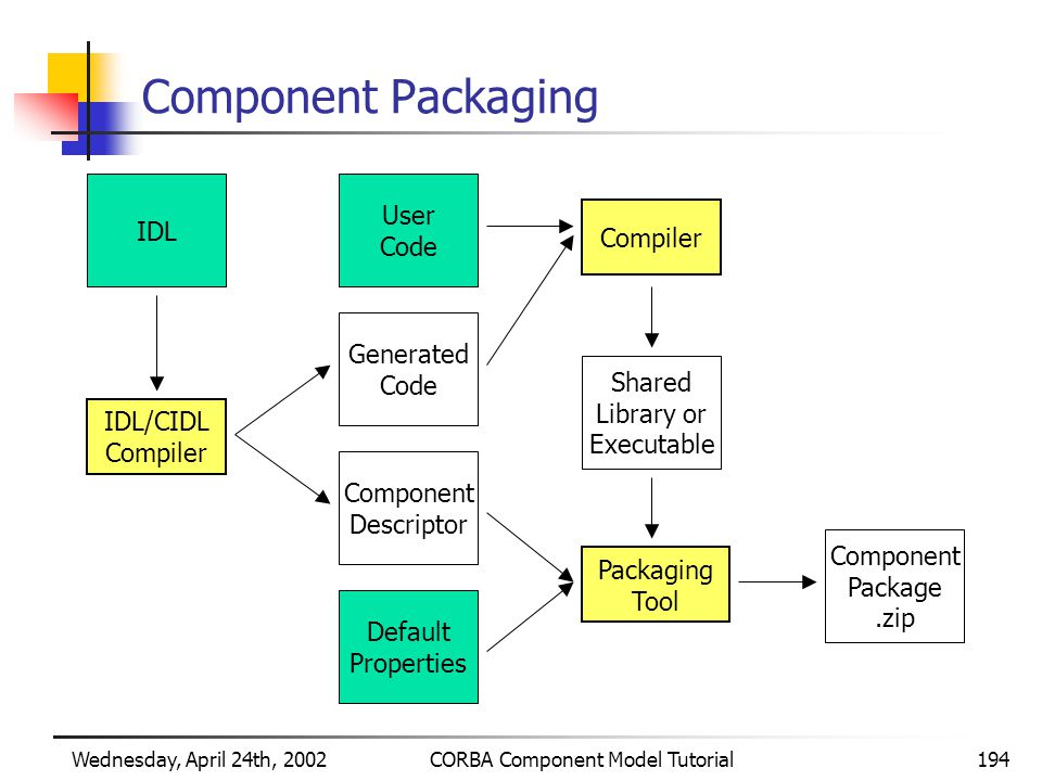 Wednesday, April 24th, 2002CORBA Component Model Tutorial194 Component Packaging IDL/CIDL Compiler User Code Generated Code IDL Component Descriptor Default Properties Compiler Shared Library or Executable Packaging Tool Component Package.zip