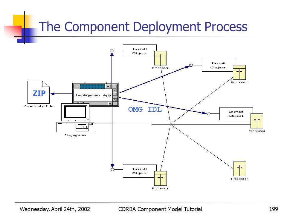 Wednesday, April 24th, 2002CORBA Component Model Tutorial199 The Component Deployment Process ZIP OMG IDL