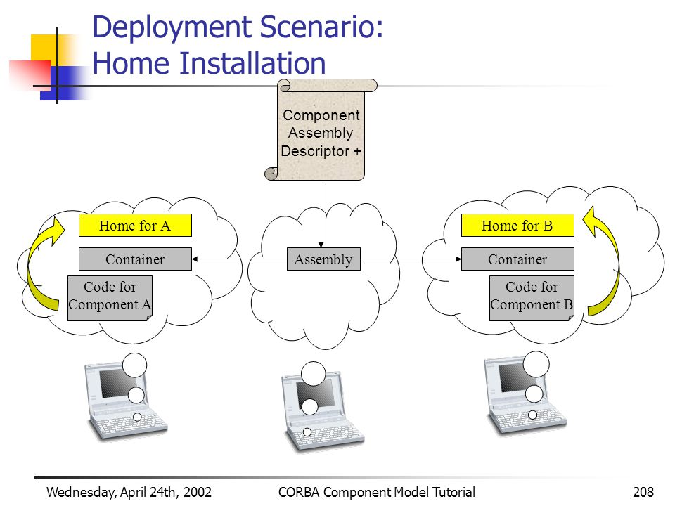 Wednesday, April 24th, 2002CORBA Component Model Tutorial208 Deployment Scenario: Home Installation Component Assembly Descriptor + Assembly Home for B Container Home for A Container Code for Component B Code for Component A