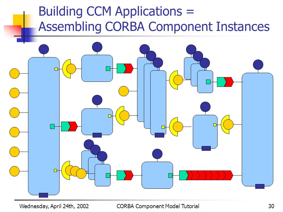 Wednesday, April 24th, 2002CORBA Component Model Tutorial30 Building CCM Applications = Assembling CORBA Component Instances