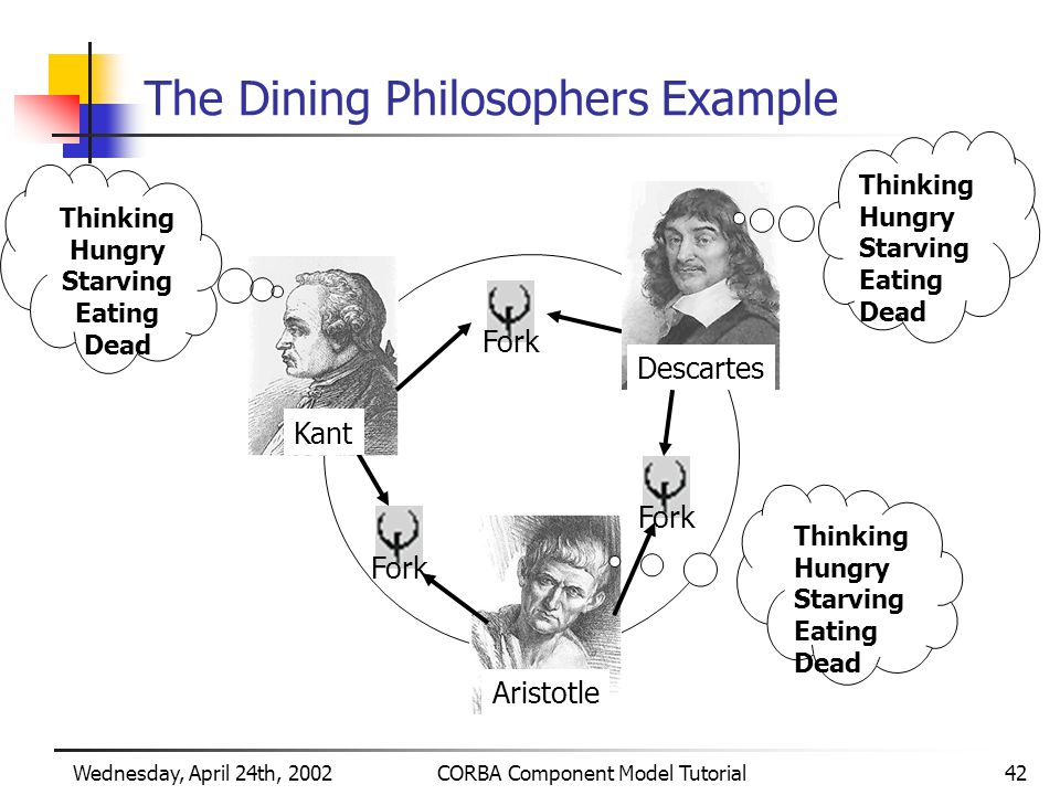 Wednesday, April 24th, 2002CORBA Component Model Tutorial42 The Dining Philosophers Example Thinking Hungry Starving Eating Dead Kant Thinking Hungry Starving Eating Dead Descartes Thinking Hungry Starving Eating Dead Aristotle Fork