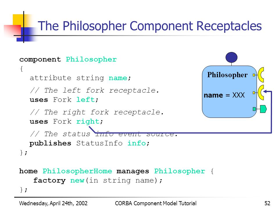 Wednesday, April 24th, 2002CORBA Component Model Tutorial52 The Philosopher Component Receptacles component Philosopher { attribute string name; // The left fork receptacle.