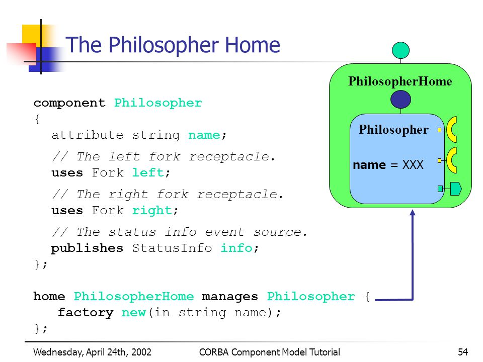 Wednesday, April 24th, 2002CORBA Component Model Tutorial54 PhilosopherHome The Philosopher Home component Philosopher { attribute string name; // The left fork receptacle.