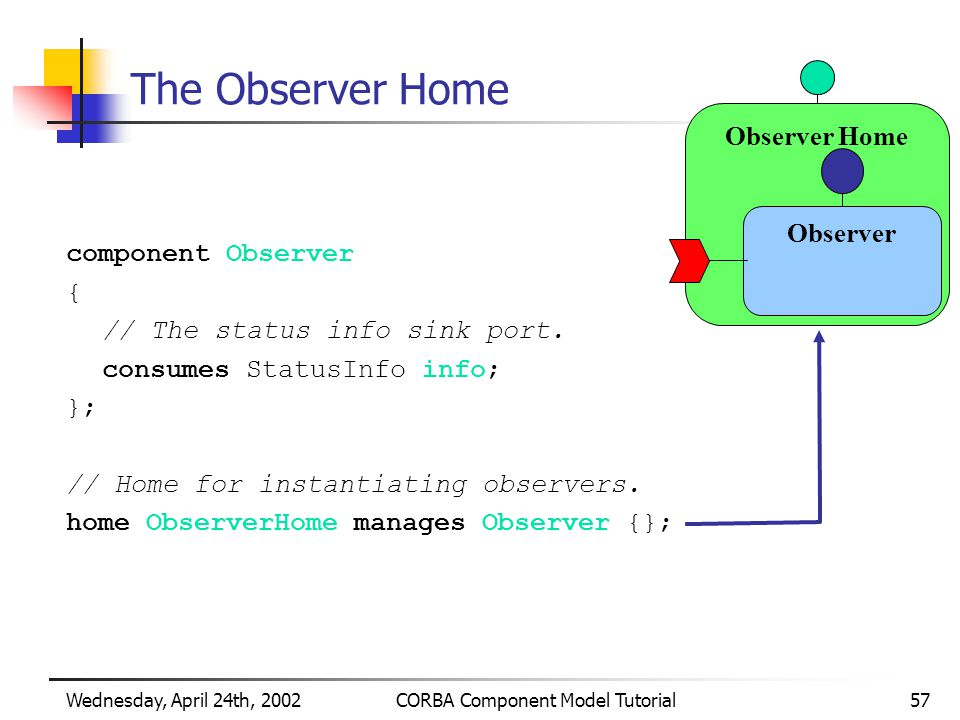 Wednesday, April 24th, 2002CORBA Component Model Tutorial57 Observer Home The Observer Home component Observer { // The status info sink port.