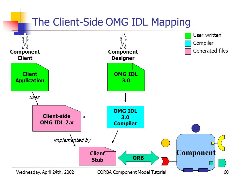 Wednesday, April 24th, 2002CORBA Component Model Tutorial60 The Client-Side OMG IDL Mapping Component Designer User written Compiler Generated files OMG IDL 3.0 Client Stub OMG IDL 3.0 Compiler Client-side OMG IDL 2.x Component Client Application uses implemented by ORB Component