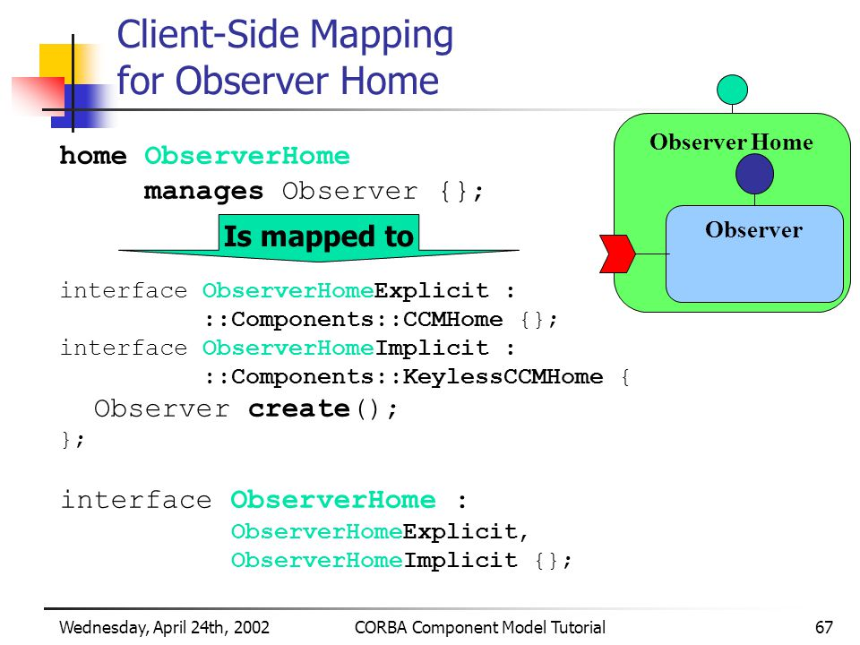 Wednesday, April 24th, 2002CORBA Component Model Tutorial67 Observer Home Client-Side Mapping for Observer Home home ObserverHome manages Observer {}; interface ObserverHomeExplicit : ::Components::CCMHome {}; interface ObserverHomeImplicit : ::Components::KeylessCCMHome { Observer create(); }; interface ObserverHome : ObserverHomeExplicit, ObserverHomeImplicit {}; Observer Is mapped to