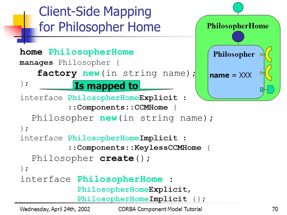 Wednesday, April 24th, 2002CORBA Component Model Tutorial70 Client-Side Mapping for Philosopher Home home PhilosopherHome manages Philosopher { factory new(in string name); }; interface PhilosopherHomeExplicit : ::Components::CCMHome { Philosopher new(in string name); }; interface PhilosopherHomeImplicit : ::Components::KeylessCCMHome { Philosopher create(); }; interface PhilosopherHome : PhilosopherHomeExplicit, PhilosopherHomeImplicit {}; PhilosopherHome Philosopher name = XXX Is mapped to