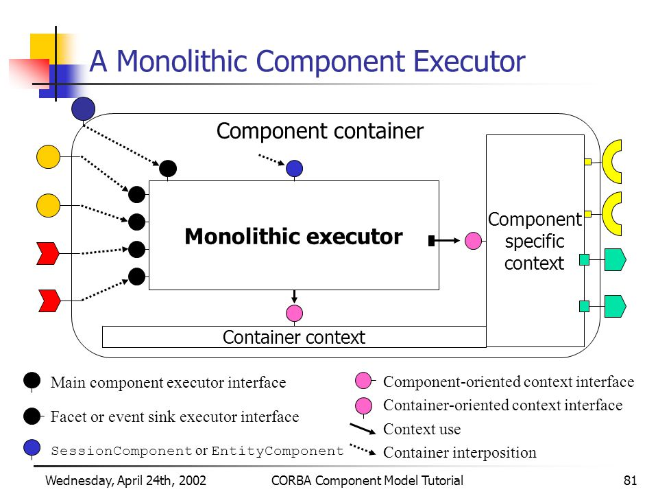 Wednesday, April 24th, 2002CORBA Component Model Tutorial81 A Monolithic Component Executor Monolithic executor Container context Component specific context Component container Main component executor interface Facet or event sink executor interface SessionComponent or EntityComponent Component-oriented context interface Container-oriented context interface Container interposition Context use