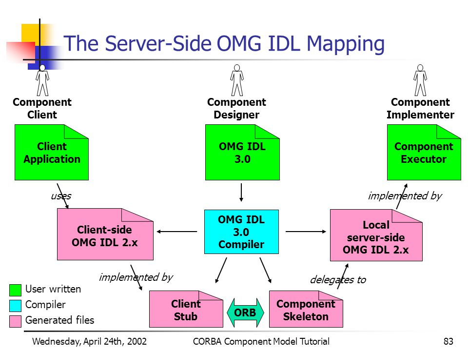 Wednesday, April 24th, 2002CORBA Component Model Tutorial83 The Server-Side OMG IDL Mapping Component Designer User written Compiler Generated files OMG IDL 3.0 Local server-side OMG IDL 2.x Client Stub Component Executor Component Skeleton OMG IDL 3.0 Compiler Client-side OMG IDL 2.x Component Client Component Implementer Client Application uses implemented by delegates to implemented by ORB