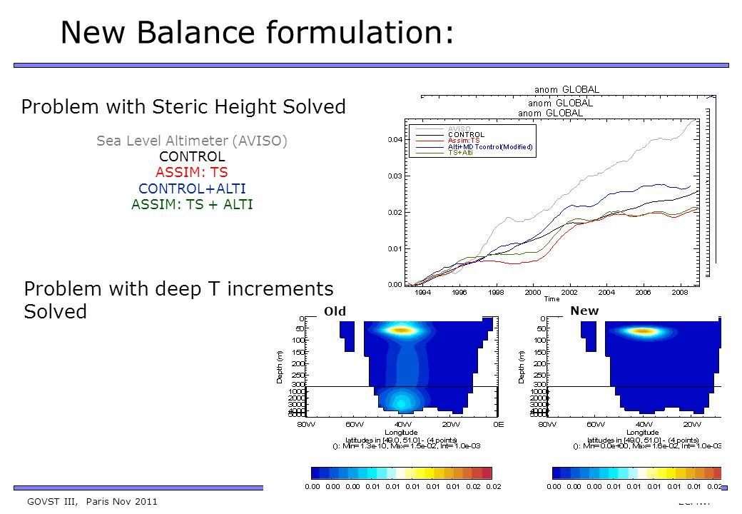 GOVST III, Paris Nov 2011 ECMWF New Balance formulation: Sea Level Altimeter (AVISO) CONTROL ASSIM: TS CONTROL+ALTI ASSIM: TS + ALTI Problem with Steric Height Solved Problem with deep T increments Solved Old New
