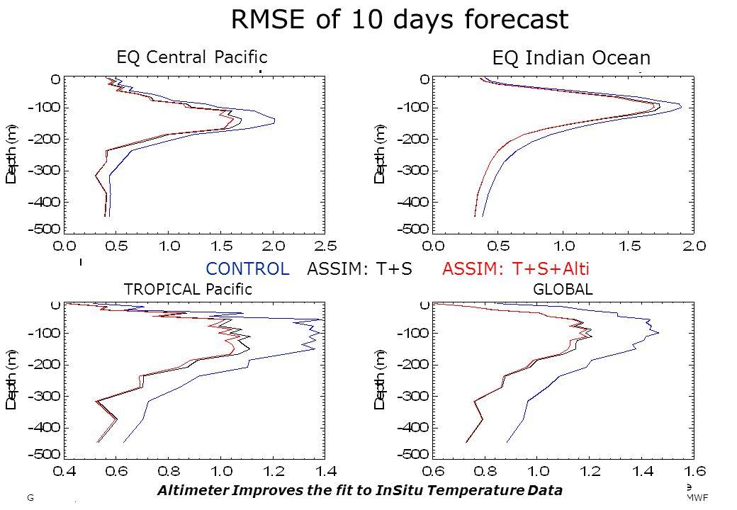 GOVST III, Paris Nov 2011 ECMWF CONTROL ASSIM: T+S ASSIM: T+S+Alti EQ Central Pacific EQ Indian Ocean TROPICAL PacificGLOBAL Altimeter Improves the fi