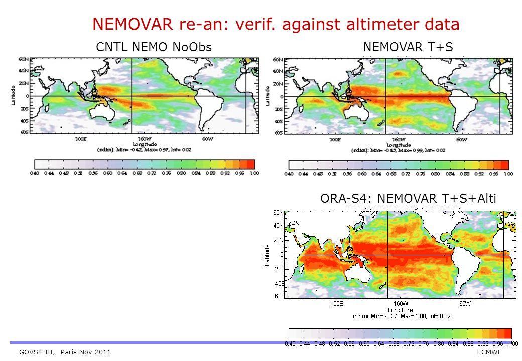 GOVST III, Paris Nov 2011 ECMWF NEMOVAR re-an: verif. against altimeter data NEMOVAR T+S ORA-S4: NEMOVAR T+S+Alti CNTL NEMO NoObs