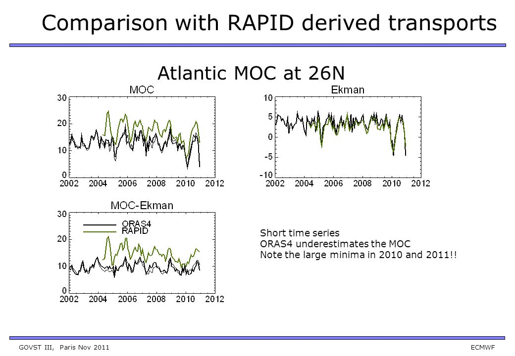 GOVST III, Paris Nov 2011 ECMWF Comparison with RAPID derived transports Atlantic MOC at 26N Short time series ORAS4 underestimates the MOC Note the large minima in 2010 and 2011!!