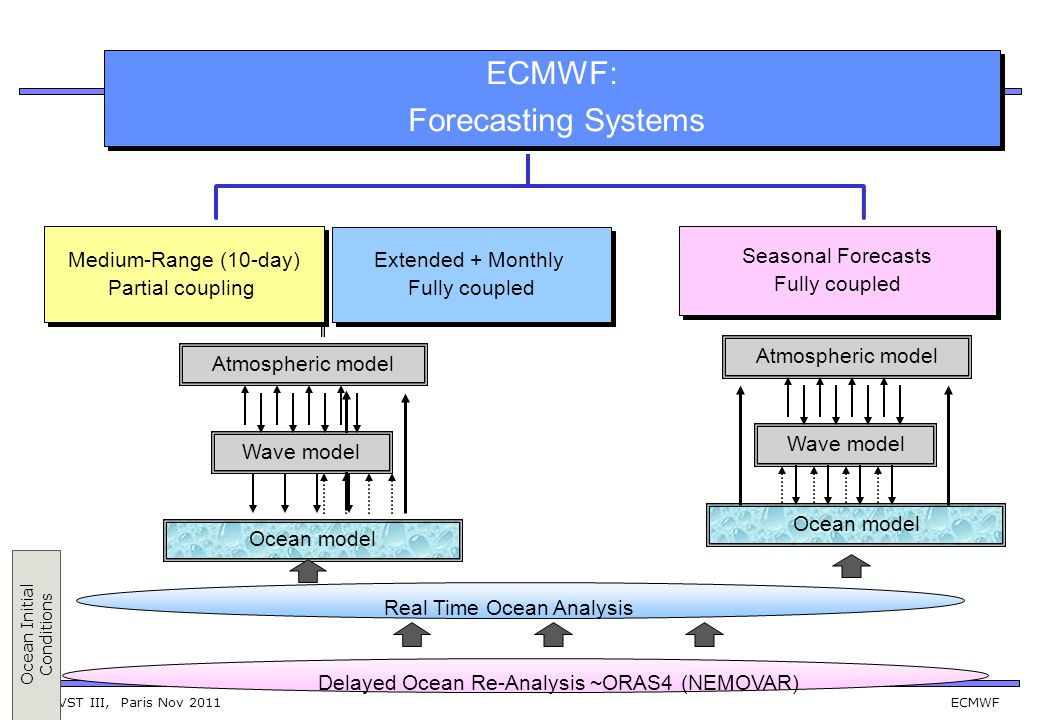 GOVST III, Paris Nov 2011 ECMWF ECMWF has a implemented new operational ocean re-analysis system.