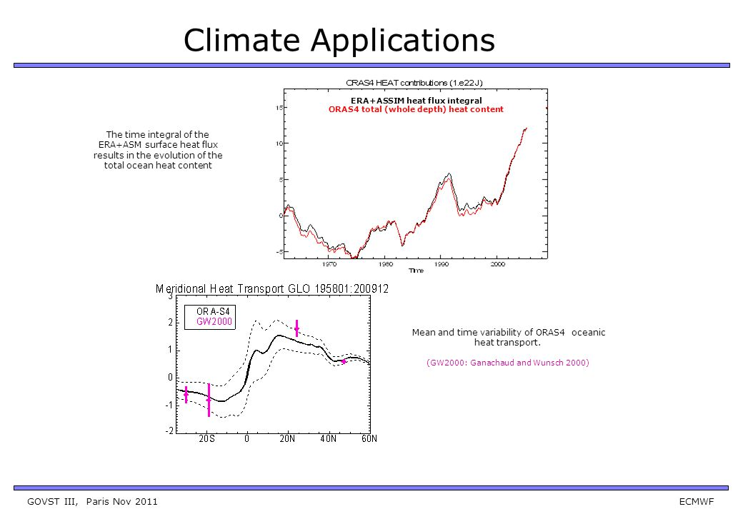 GOVST III, Paris Nov 2011 ECMWF Mean and time variability of ORAS4 oceanic heat transport. (GW2000: Ganachaud and Wunsch 2000) ERA+ASSIM heat flux int
